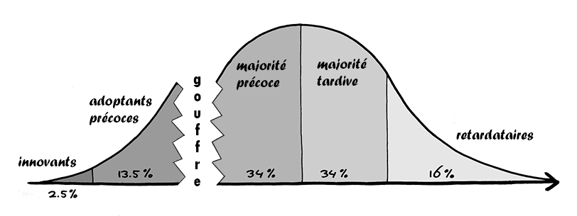 Modèle de diffusion d'un produit innovant de Geoffrey Moore