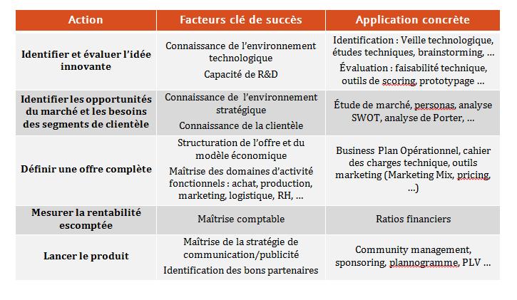 leviers action commercialisation produit innovant