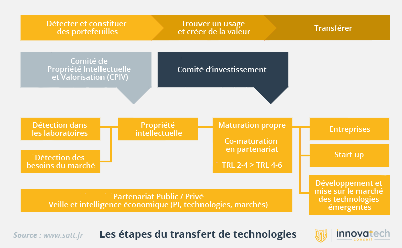 SATT - transfert de technologies