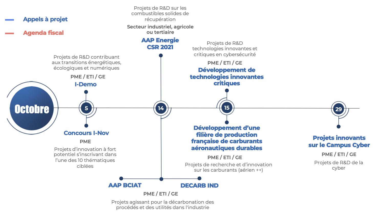 dates clés financement de l'innovation